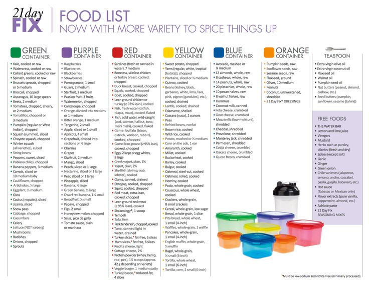 Updated 21 Day Fix Foods List