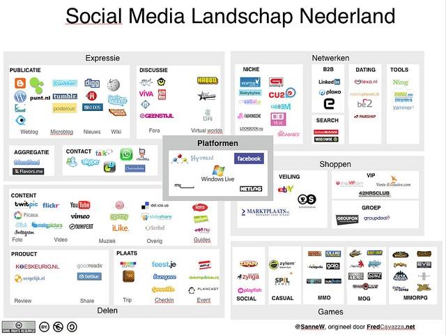 Social Media Landschap Nederland (2010)