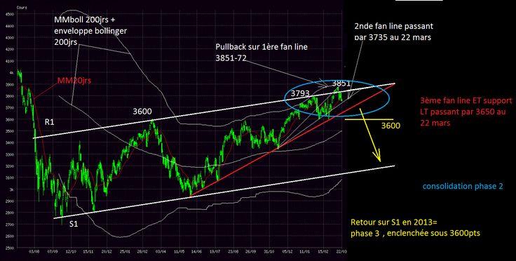 Analyse CAC 40 22 Mars  11h00