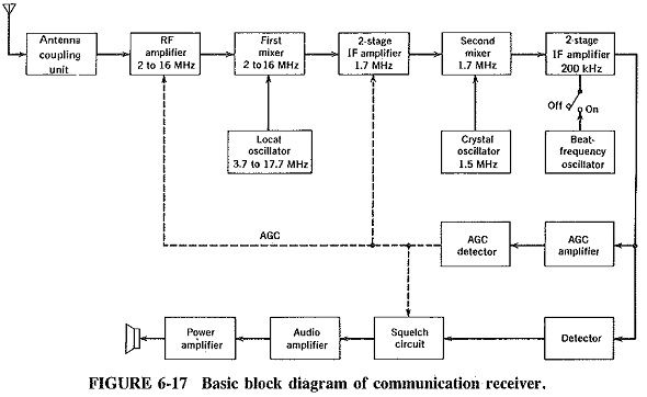Communication Receiver Block Diagram Block Diagram Diagram Communication