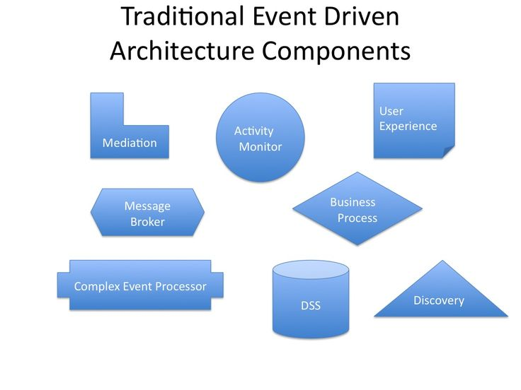 Best Event Driven Architecture Ideas On Pinterest - Event driven architecture