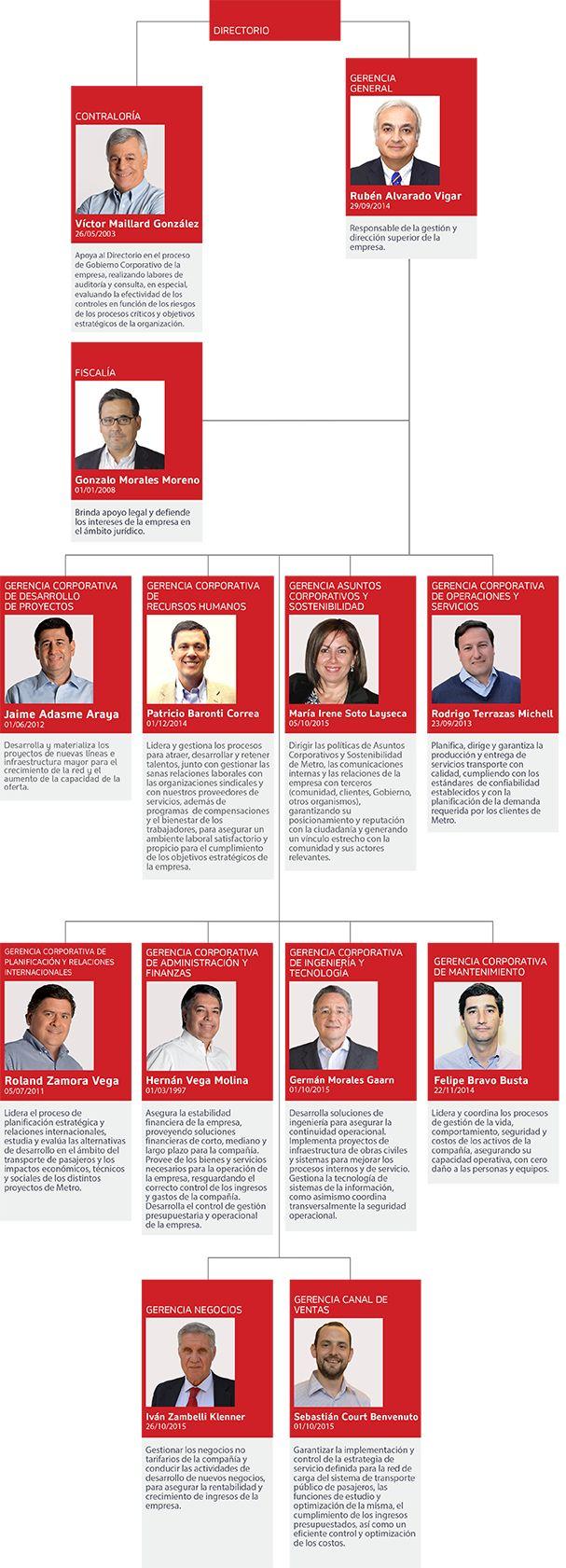 Metro de Santiago » Corporativo » Estructura Organizacional