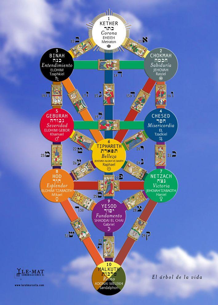 Tirada del Árbol Cabalístico ➜bit.ly/Aprende-Tarot  Existe una tirada de tarot, conocida como la lectura o tirada del árbol cabalístico, que consiste en situar 10 cartas, una para cada esfera o sephirot. Los significados son los siguientes:  1. Keter. Misión, cual es el propósito por el que la persona ha nacido, a que tiene que dedicarse, qué es aquello que tiene que aportar a los demás.  2. Jokmá. Dones. Las cualidades innatas de la persona que pueden ayud