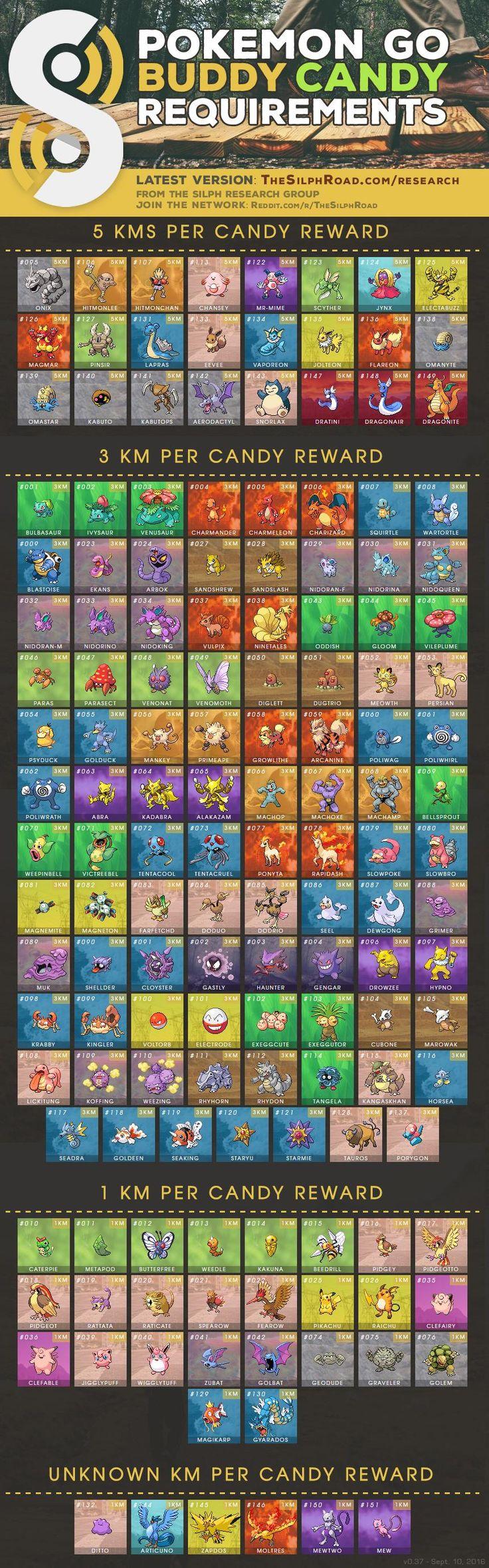 Get unlimited Pokécoins! Get it here: Jennifer Gunn.coins #coins #freecoins #generator #good #cute #follow #fun #like4like #followme #pokemongo #pokemon :hotdog: