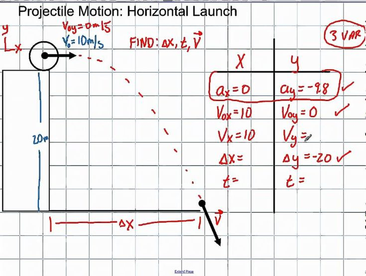 Physics 2D Kinematics Projection Motion Horizontal