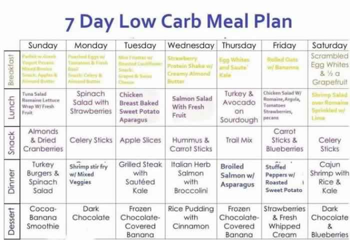 Creating a healthy and tasty menu can be quite difficult when you're on the go, it's even harder for a person who's trying to count carbs to lose weight. Below is a 7 day low