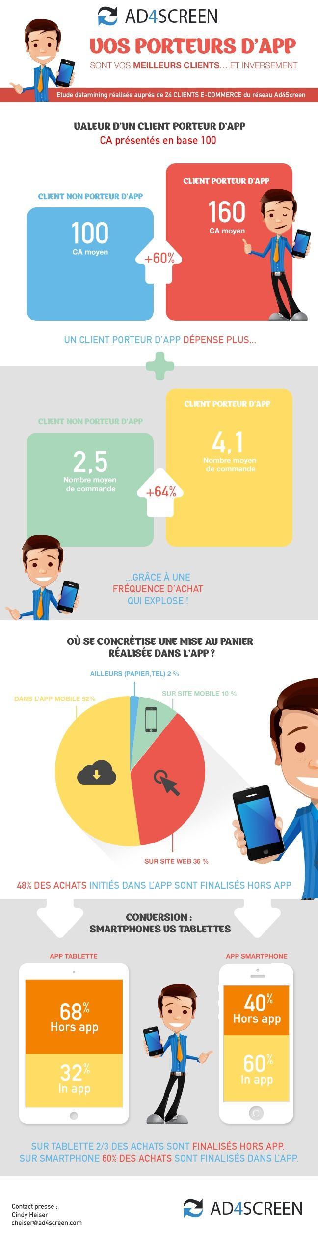 Infographie | L'application mobile booste les ventes