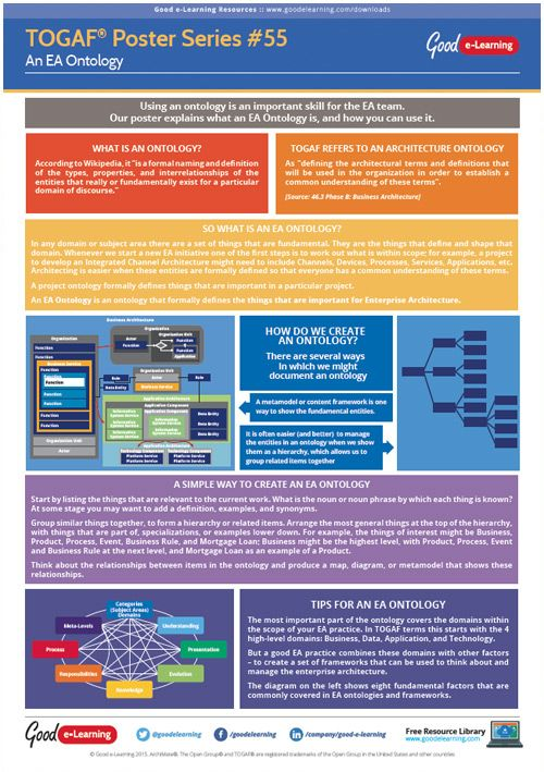 Using An Ontology Is An Important Skill For Any Enterprise Architecture  Team. This Poster Explains What An EA Ontology Is, How To Create An  Ontology, ...