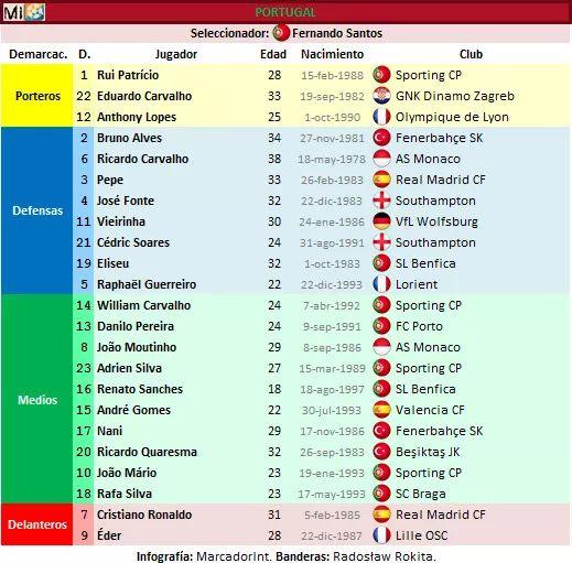Lista Portugal con dorsales