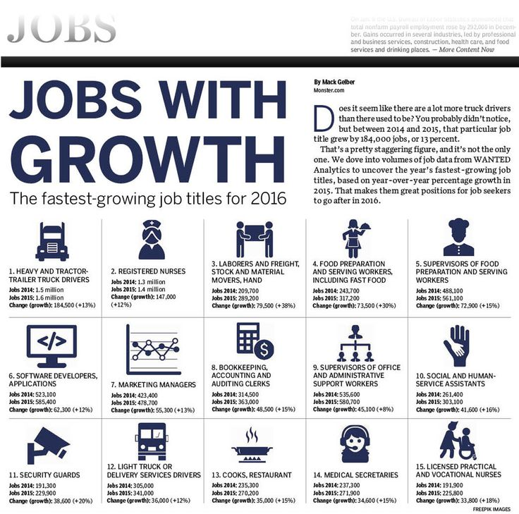 Fastest Growing #job Titles For 2016. For More Articles On Jobs: Http: