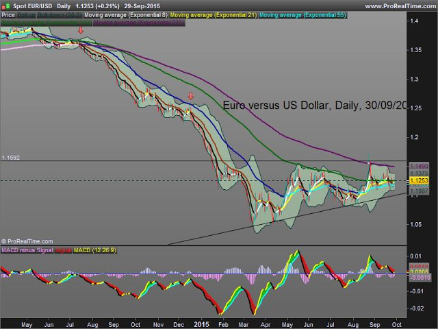 kiss4emm. Keep It Simple and Safe for Easy Money Making: Euro versus US Dollar : since mid-March timid consolidation. Taking partial profits could be wise and prudent...