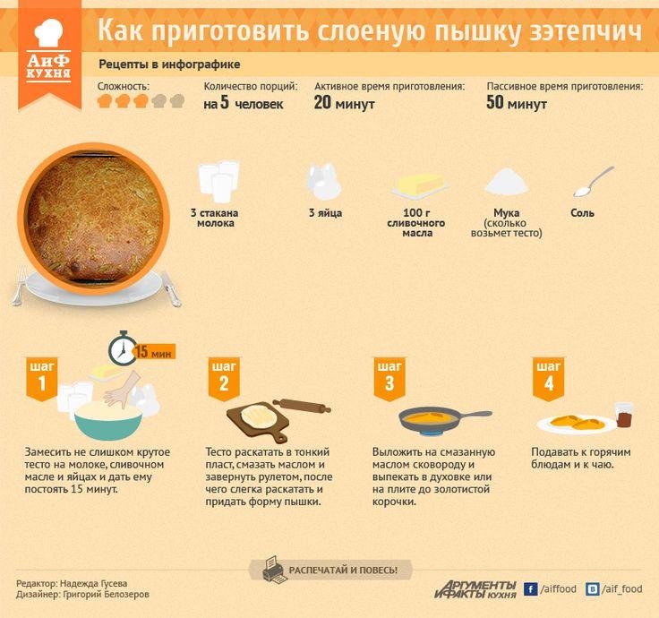 Как приготовить слоеную пышку зэтепчич. Рецепт в инфографике | РЕЦЕПТЫ | ИНФОГРАФИКА | АиФ Адыгея