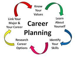 Career Planning PLR Articles With Private Label Rights! Unique, Original  And Top Quality Career Planning Private Label Rights Articles.
