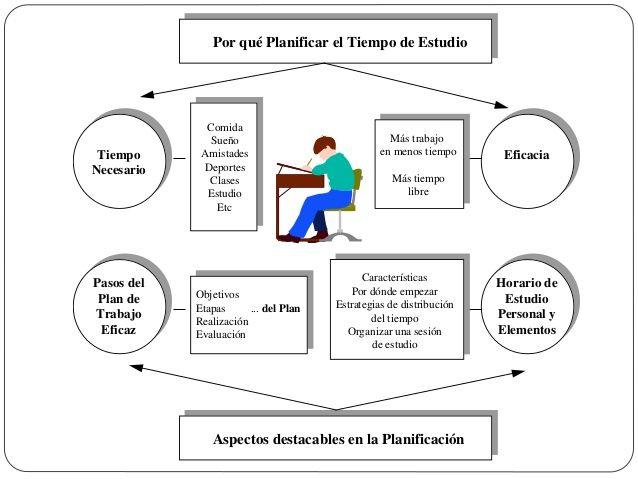 Por qué Planificar el Tiempo de Estudio Tiempo Necesario Eficacia Aspectos destacables en la Planificación Pasos del Plan ...