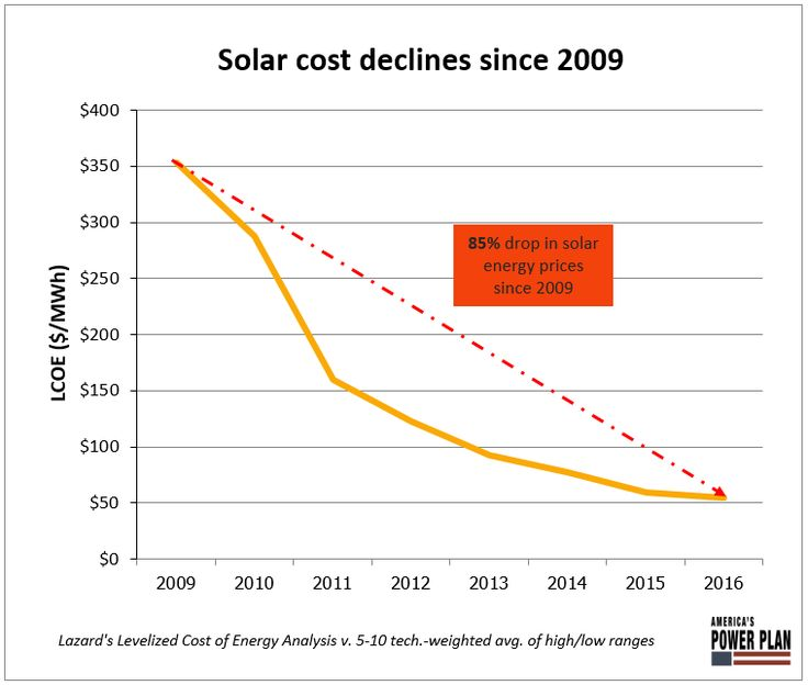 Wind and Solar Are Our Cheapest Electricity Generation Sources. Now What Do We Do?