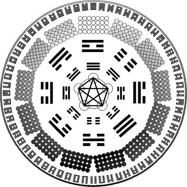 I-Ching Synaptic Translation