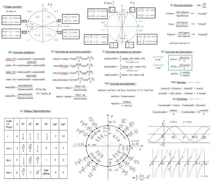 formules_trigonométrie_simple_schéma_sinus_cosinus