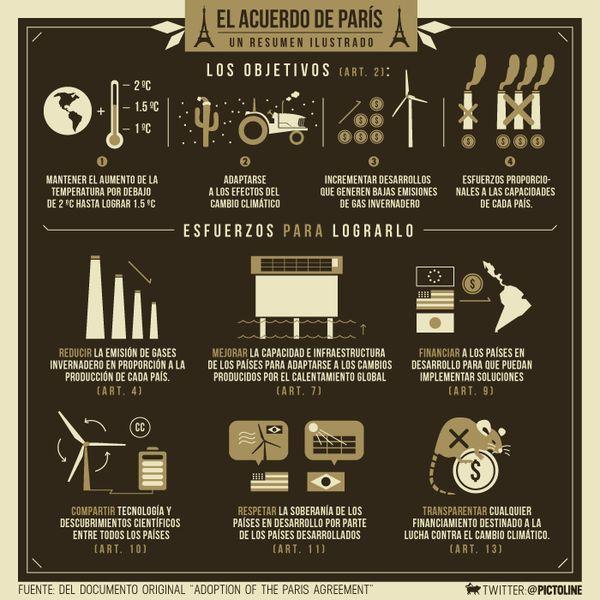 195 países aprobaron el Acuerdo de París. Este es un resumen ilustrado de lo que firmaron.