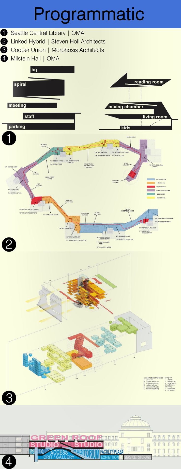 PROGRAMMATIC | Programmatic diagrams relate to the layout of a building in terms…