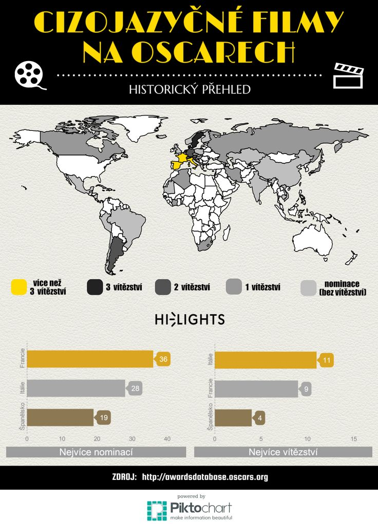 Infografika shrnující úspěšnost jednotlivých států v kategorii cizojazyčných filmů na Oscarech. Interaktivní verze mapy zde: https://magic.piktochart.com/output/4556456-cizojazycne-filmy-na-oscarech