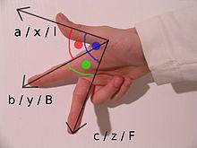 Cartesian coordinate system - Wikipedia