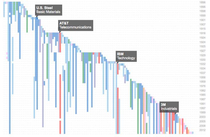 Apple Added To Dow Jones Industrial Average - WSJ