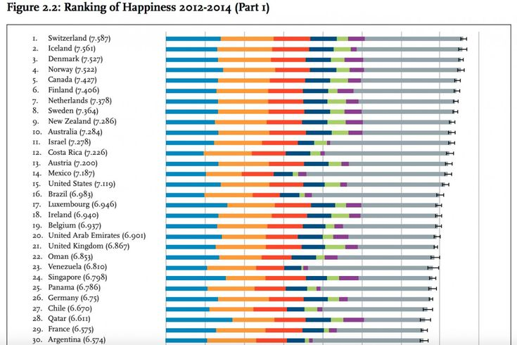 happiest countries top 30 2015