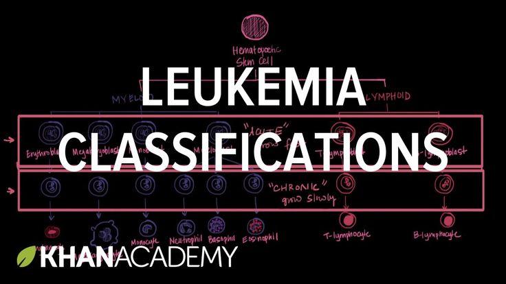 Leukemia classifications | Hematologic System Diseases | NCLEX-RN | Khan...