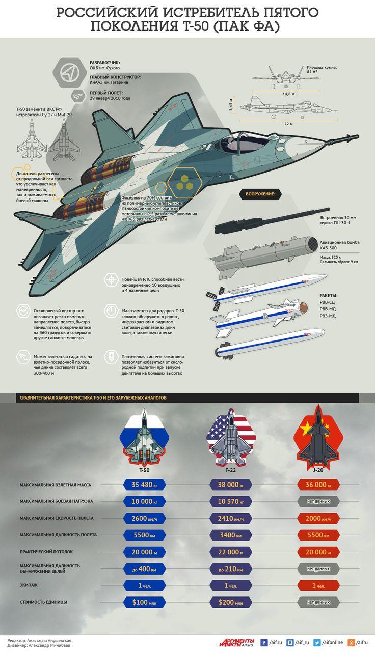 Российский истребитель пятого поколения Т-5… – Виталий