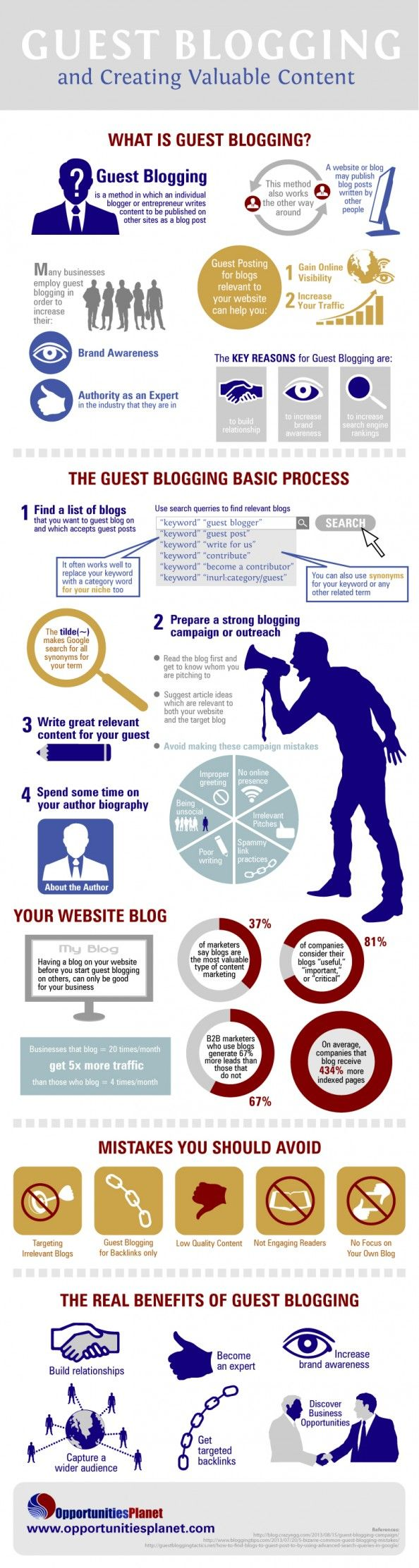 Guest #Blogging and Creating Valuable #Content