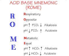 Acid Base Balance and Imbalances