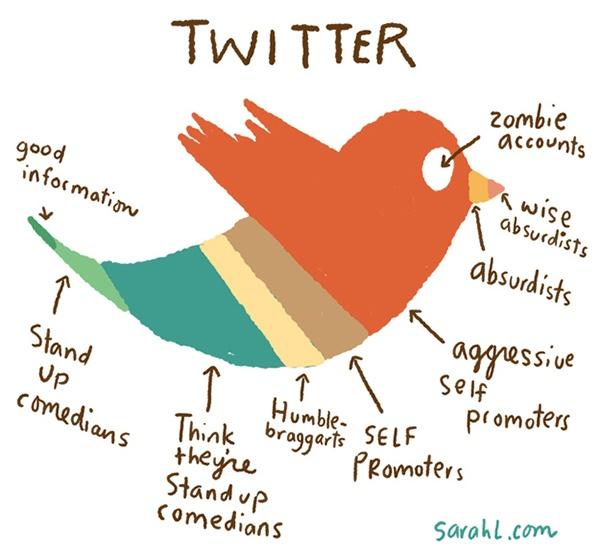 #Twitter in un'immagine