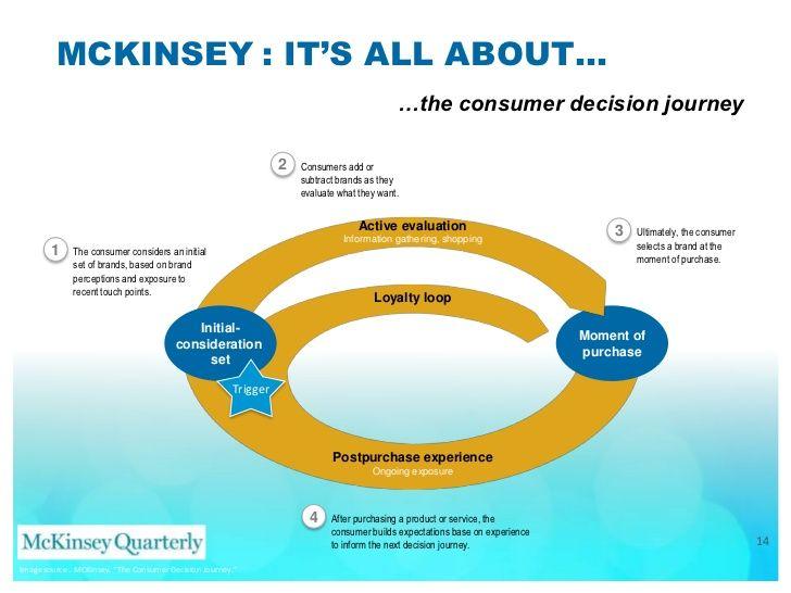 Best Customer Analysis  Marketing Communication  Sales