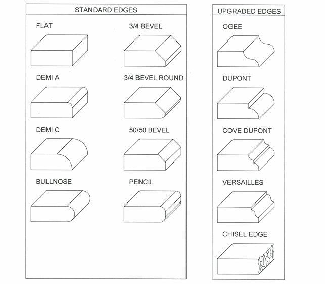 Countertop Edges Styles : Countertop Edges styles design details tricks of the trade ...