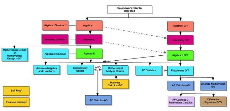 High school mathematics courses and pathways high school