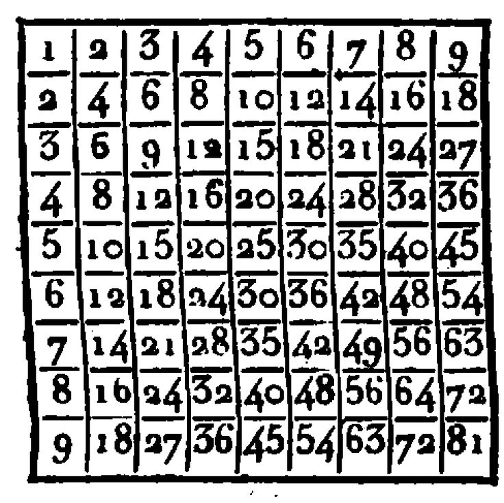 Times table square Table de Pythagore