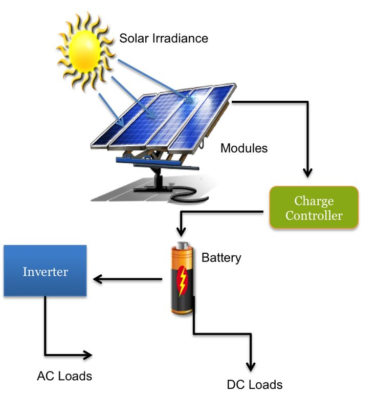 How Does Solar Energy Work For You in Your Home? Just how does solar energy work? Solar power works by using the suns power to create electricity by using solar panels to collect FREE energy for you.