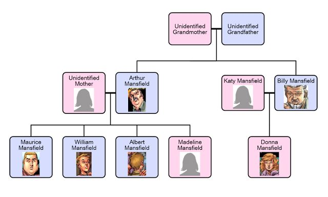 A Comic Odyssey: The Mansfield Family Tree