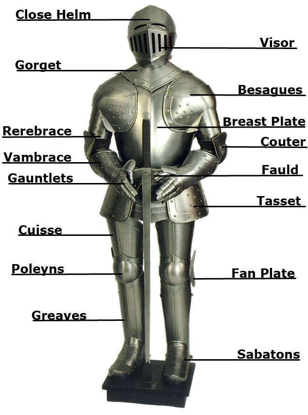 Google Image Result for http://www.pubquizreference.co.uk/main/knight-armour-parts.png