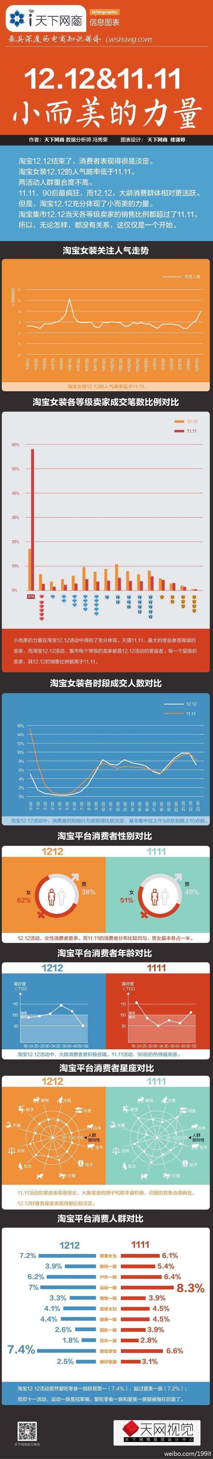 2012년 중국 온라인 쇼핑 산업 분석 인포그래픽