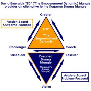 TED* (*The Empowerment Dynamic) is a positive alternative to the Drama Triangle, which was first described by Stephen Karpman, MD. http://powerofted.com/about-ted#