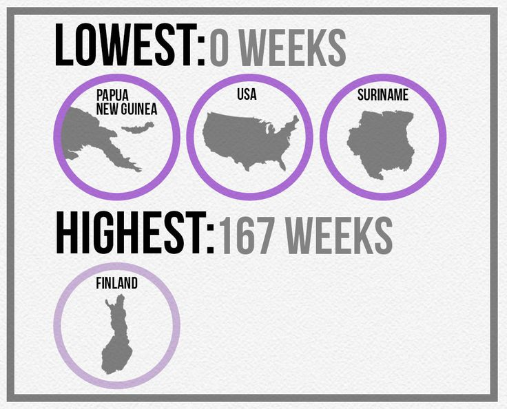 Effing NORTH KOREA has more maternity leave than the US.