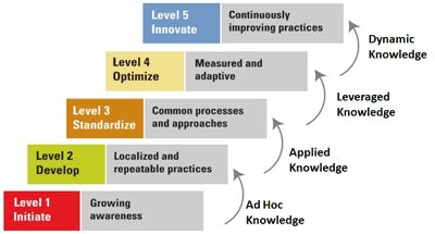 Levels of Knowledge Management Maturity  http://www.apqc.org/membership-type-knowledge-management