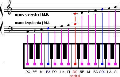 Pentagrama y teclado relacionando teclas del piano con las notas musicales