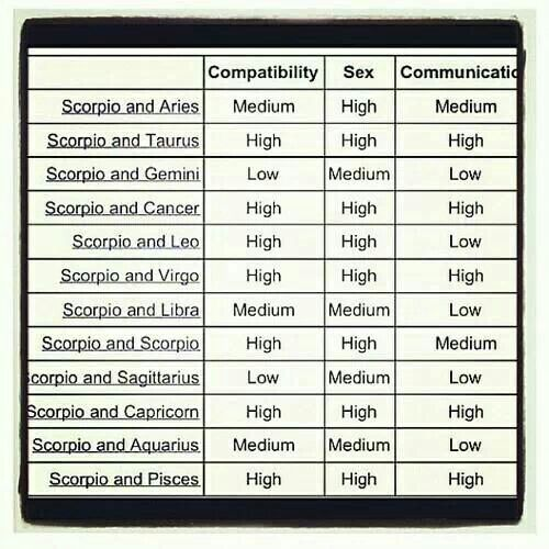 hmm where's the taurus, virgos, capricorn, and pisces at? ;)