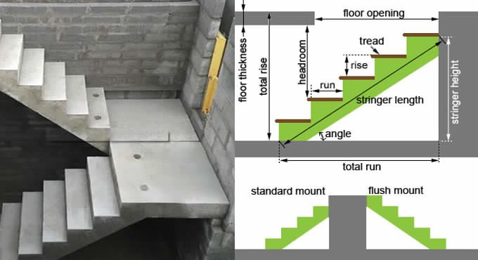Staircase Measurements Are A Significant Piece Of Staircase Security This Page Covers The In 2020 Staircase Design Standard Staircase Stairs Design Interior