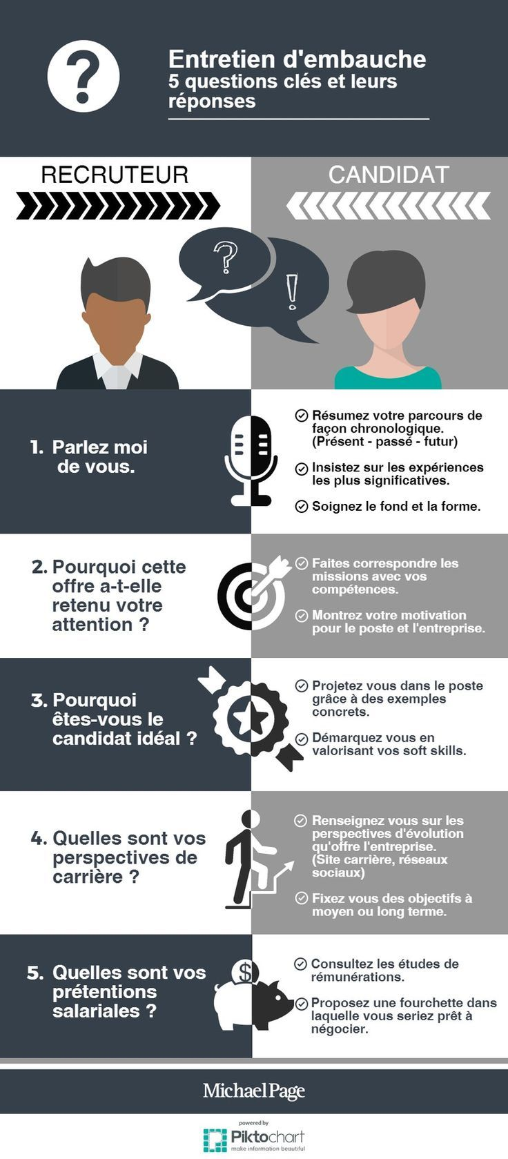 Questions and responses for a job interview in French.
