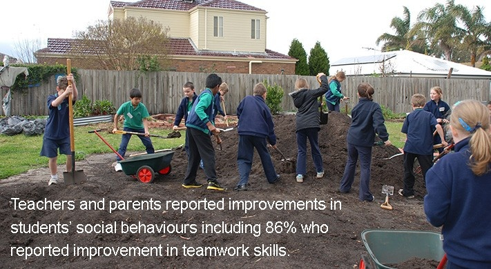 Teachers and parents reported improvements in students' social behaviours including 86% who reported improvement in teamwork skills. - Proof the Stephanie Alexander Kitchen Garden Program Works