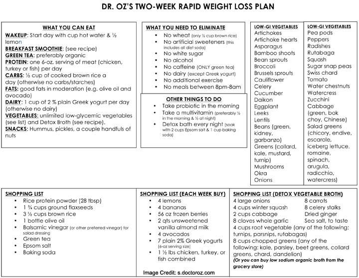 Dr Oz #DietPlan: Two-Week Rapid Weight Loss Plan
