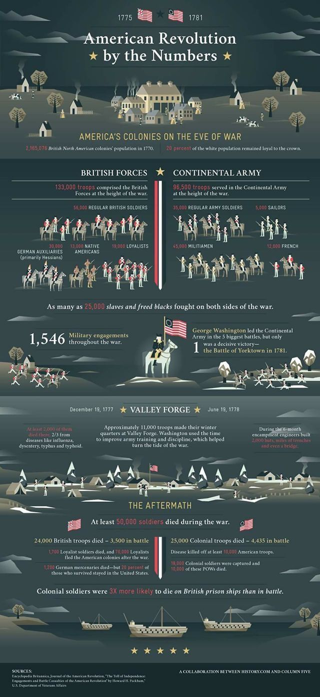 American Revolution by numbers